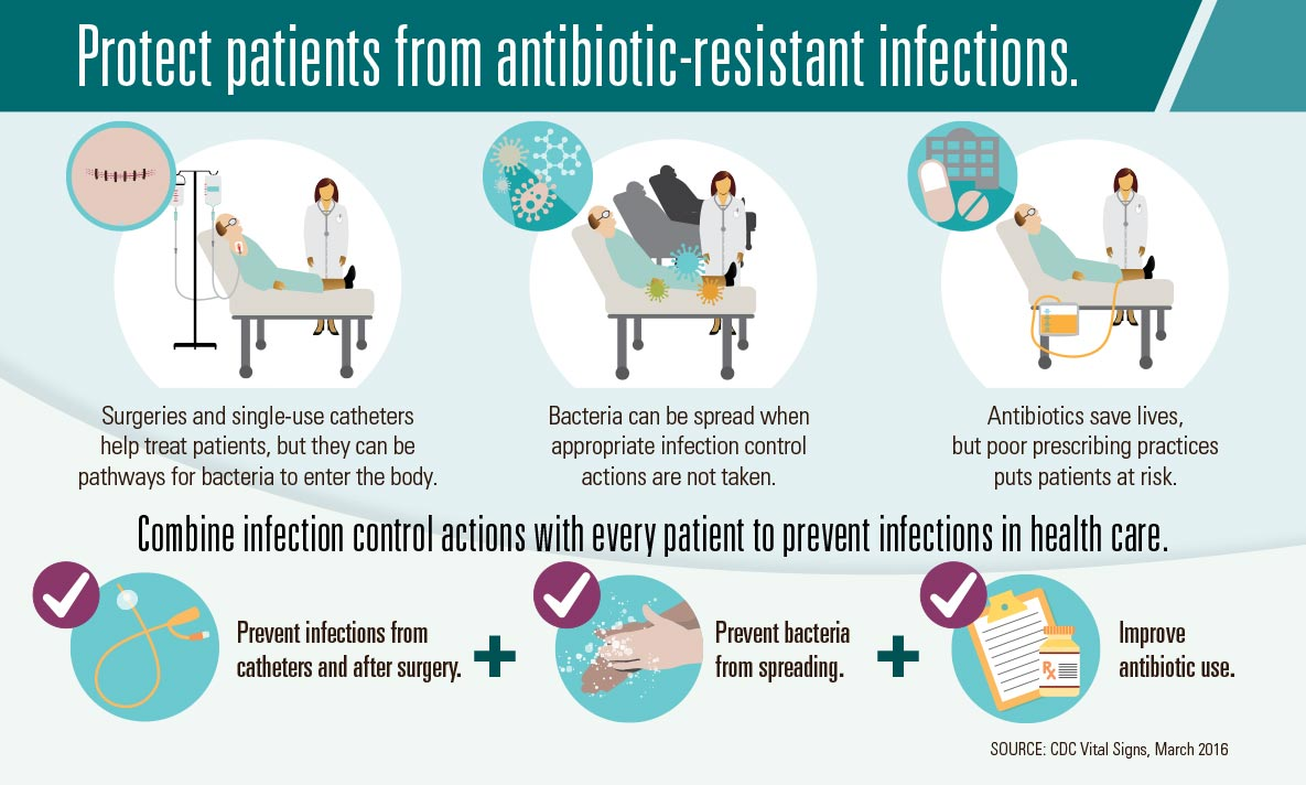 Protect Patients from Antibiotic Resistance, Infographic Source: cdc.gov.