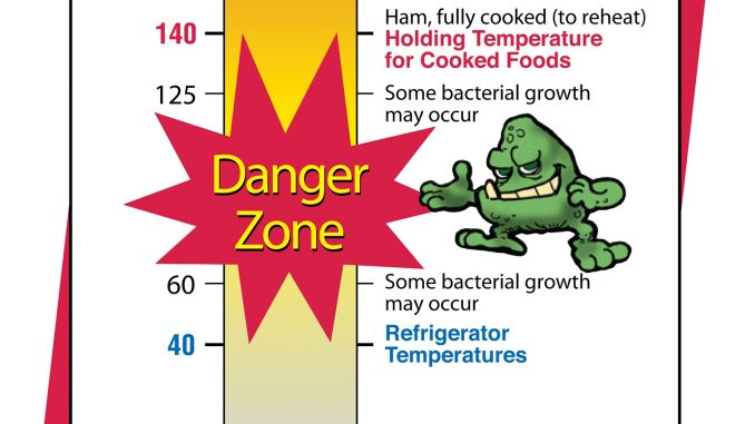 food safety danger zone | Food
