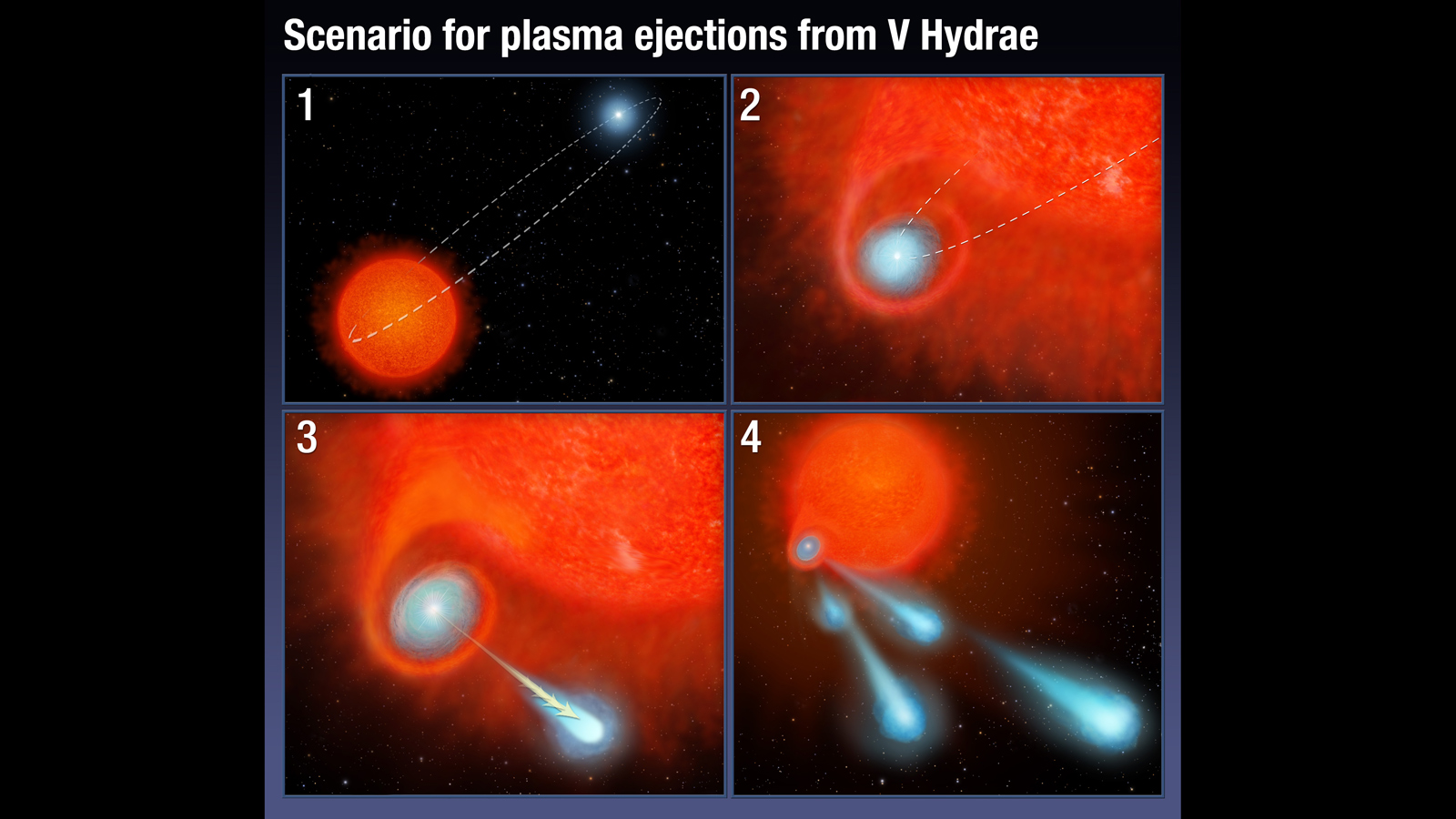 This four-panel graphic illustrates how the binary-star system V Hydrae is launching balls of plasma into space. Credit: NASA, ESA, and A. Feild (STScI).