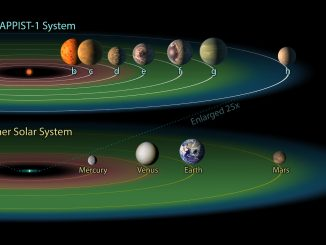 "The TRAPPIST-1 system contains a total of seven planets, all around the size of Earth. Three of them -- TRAPPIST-1e, f and g -- dwell in their star's so-called ""habitable zone."" The habitable zone, or Goldilocks zone, is a band around every star (shown here in green) where astronomers have calculated that temperatures are just right -- not too hot, not too cold -- for liquid water to pool on the surface of an Earth-like world. Credit: NASA/JPL-Caltech."