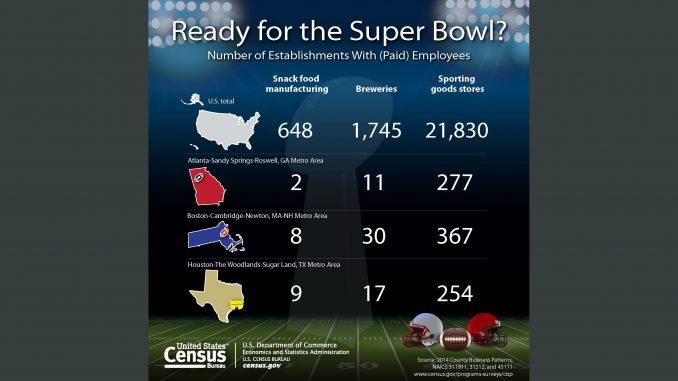 Source: US Census Bureau.