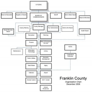 Franklin County NC org chart.
