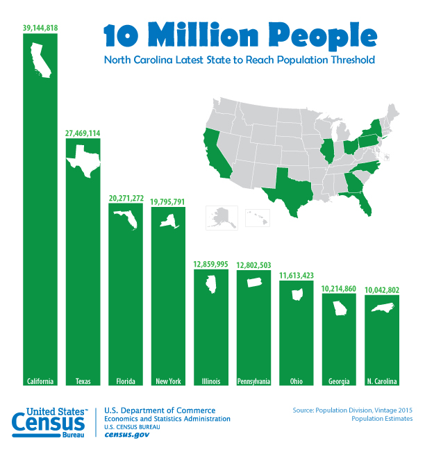 Source: US Cencus Bureau Public Information Office http://www.census.gov/content/census/en/newsroom/press-releases/2015/cb15-215/_jcr_content/par/textimage.textthumbnail.png/1450796527253.png