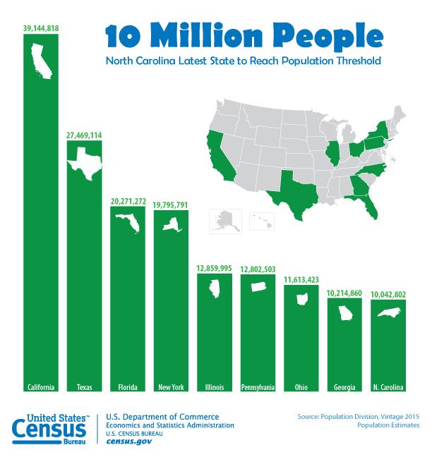 Source: US Cencus Bureau Public Information Office http://www.census.gov/content/census/en/newsroom/press-releases/2015/cb15-215/_jcr_content/par/textimage.textthumbnail.png/1450796527253.png