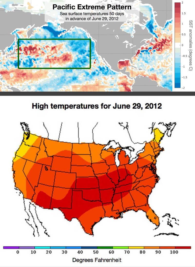 Top: Sea surface temperature anomalies in the mid-latitude Pacific 50 days in advance of June 29, 2012. The pattern inside the green box resembled the Pacific Extreme Pattern, indicating that there would be an increase in the odds of a heat wave in the eastern half of the United States at the end of June. (Image courtesy of Karen McKinnon, NCAR. This image is freely available for media & nonprofit use.) Bottom: June 29, 2012, was the hottest day of the year in the eastern United States. The hot temperatures in late June and early July were part of an extraordinarily hot summer that saw three heat waves strike the country. (Map courtesy of the National Weather Service's Weather Prediction Center.)