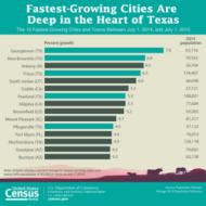 Source: www.census.gov.