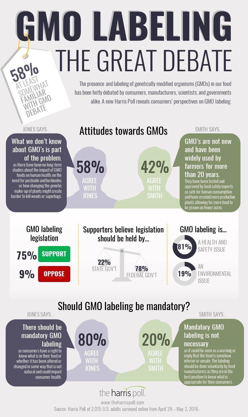 gmo s in the us