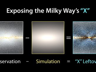 To reveal the X shape in the Milky Way's central bulge, researchers took WISE observations and subtracted a model of how stars would be distributed in a symmetrical bulge. Credit: NASA/JPL-Caltech/D.Lang.