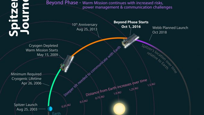 This diagram shows how the different phases of Spitzer's mission relate to its location relative to the Earth over time. Credit: NASA/JPL-Caltech.