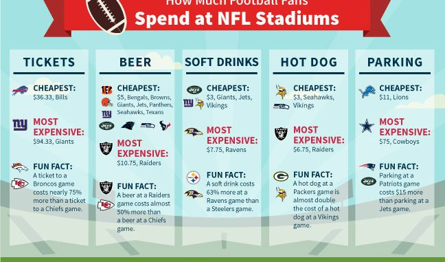 Latest GOBankingRates study finds how much football fans spend at NFL stadiums. Source: PRNewsFoto/GOBankingRates, Los Angeles CA.