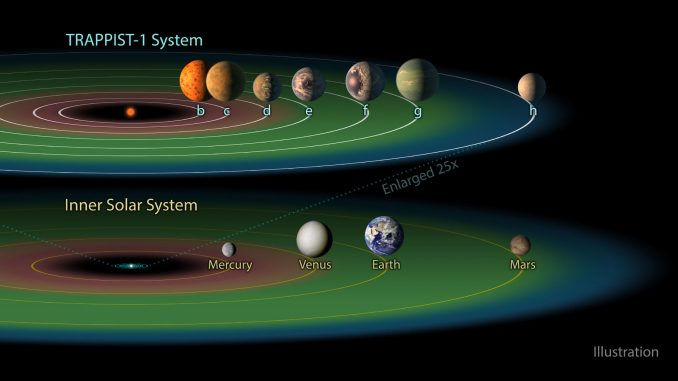"The TRAPPIST-1 system contains a total of seven planets, all around the size of Earth. Three of them -- TRAPPIST-1e, f and g -- dwell in their star's so-called ""habitable zone."" The habitable zone, or Goldilocks zone, is a band around every star (shown here in green) where astronomers have calculated that temperatures are just right -- not too hot, not too cold -- for liquid water to pool on the surface of an Earth-like world. Credit: NASA/JPL-Caltech."