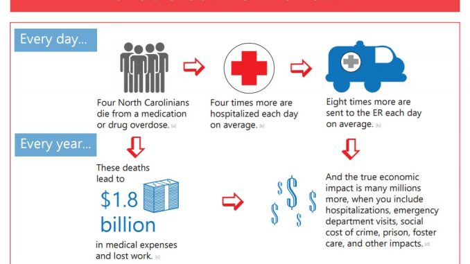 Portion of the infographic released by ncdoj.gov.