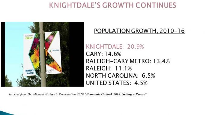 Economic Forum and Forecast slide highlighting Knightdale NC population increase. Source: Patrice Bayyan, Knightdale Chamber
