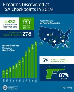 Firearms detected by TSA up 5% in 2019. Source: US Transportation Security Administration