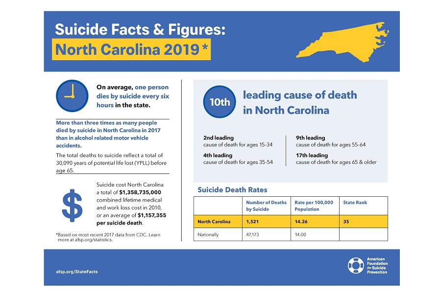 North Carolina 2019 suicide statistics. Source: AFSP