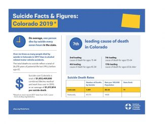 Colorado 2019 suicide statistics. Source: American Foundation for Suicide Prevention/PRnewswire