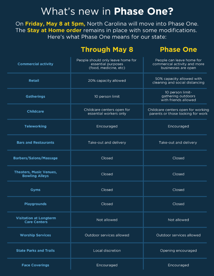 Phase 1 overview graphic. Source: North Carolina Office of the Governor